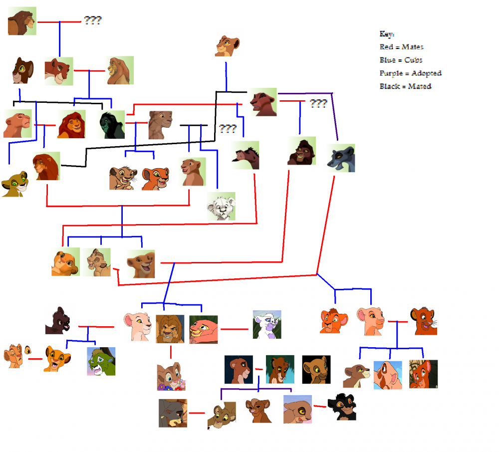 Fanimage Rebekah The Lion The Lion King Family Tree Unfinished